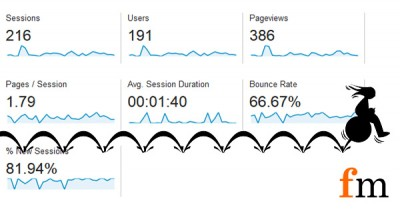 What is Bounce Rate? Plus 5 tips for reducing it! 4